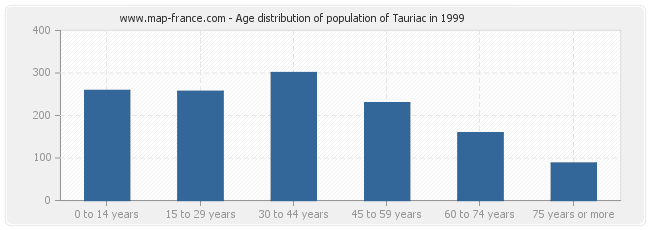 Age distribution of population of Tauriac in 1999