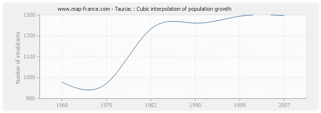 Tauriac : Cubic interpolation of population growth