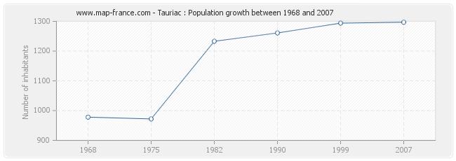 Population Tauriac