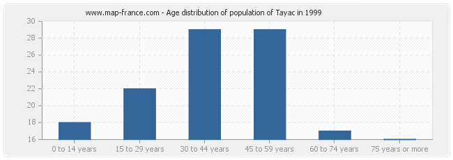 Age distribution of population of Tayac in 1999