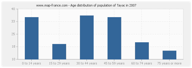Age distribution of population of Tayac in 2007