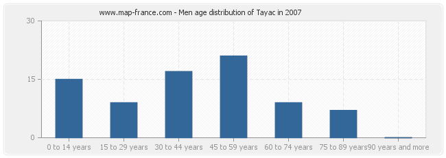 Men age distribution of Tayac in 2007
