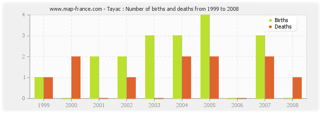 Tayac : Number of births and deaths from 1999 to 2008