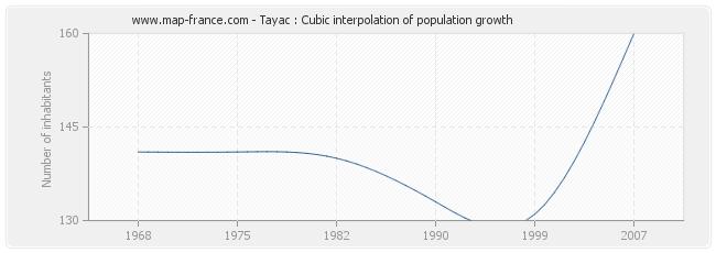 Tayac : Cubic interpolation of population growth