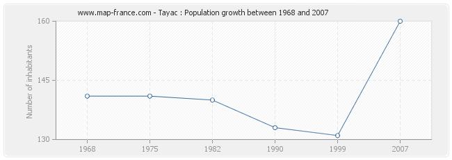 Population Tayac