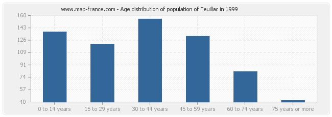 Age distribution of population of Teuillac in 1999