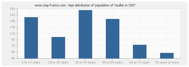 Age distribution of population of Teuillac in 2007
