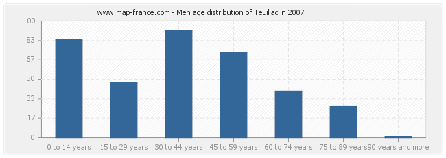 Men age distribution of Teuillac in 2007