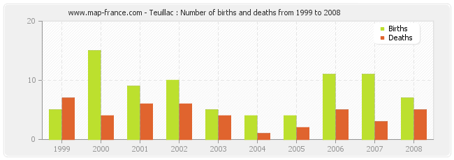 Teuillac : Number of births and deaths from 1999 to 2008