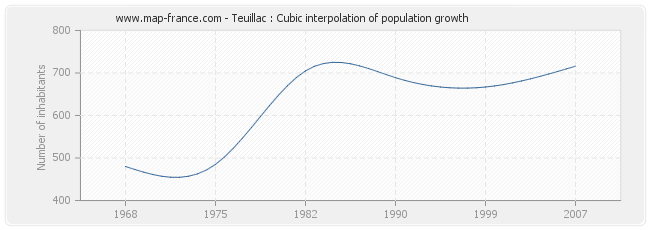 Teuillac : Cubic interpolation of population growth