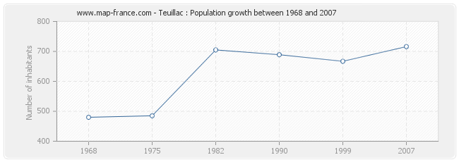 Population Teuillac