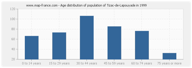 Age distribution of population of Tizac-de-Lapouyade in 1999