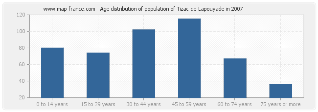 Age distribution of population of Tizac-de-Lapouyade in 2007