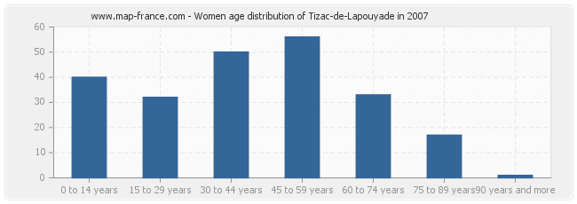 Women age distribution of Tizac-de-Lapouyade in 2007