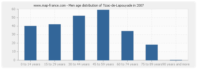 Men age distribution of Tizac-de-Lapouyade in 2007