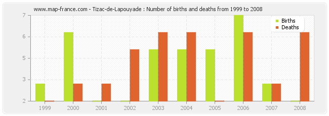 Tizac-de-Lapouyade : Number of births and deaths from 1999 to 2008