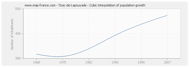 Tizac-de-Lapouyade : Cubic interpolation of population growth