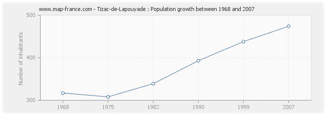Population Tizac-de-Lapouyade