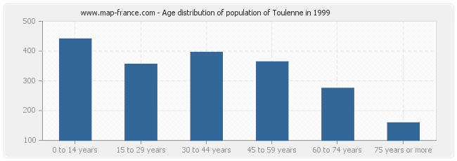 Age distribution of population of Toulenne in 1999