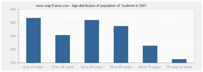 Age distribution of population of Toulenne in 2007