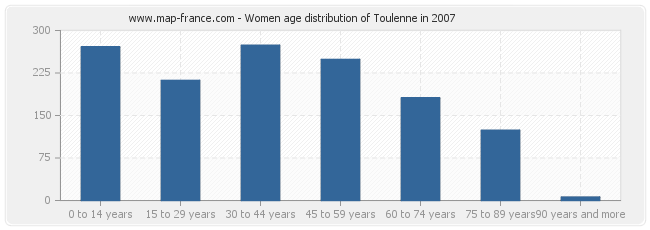 Women age distribution of Toulenne in 2007