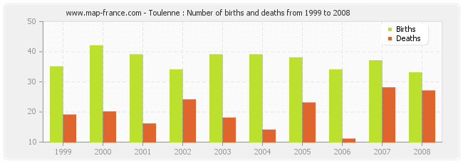 Toulenne : Number of births and deaths from 1999 to 2008