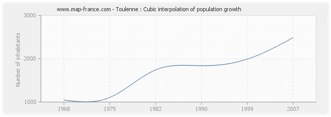 Toulenne : Cubic interpolation of population growth