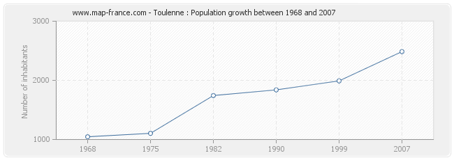 Population Toulenne