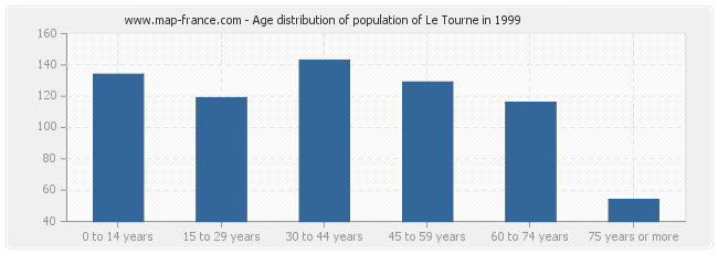 Age distribution of population of Le Tourne in 1999