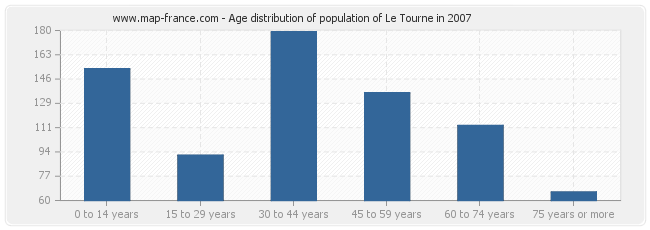 Age distribution of population of Le Tourne in 2007