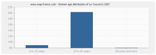Women age distribution of Le Tourne in 2007