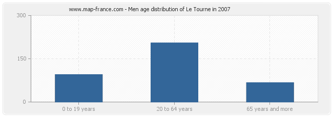 Men age distribution of Le Tourne in 2007
