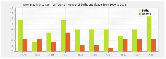 Le Tourne : Number of births and deaths from 1999 to 2008