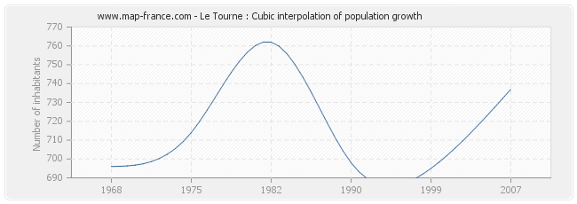 Le Tourne : Cubic interpolation of population growth