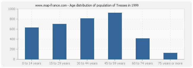 Age distribution of population of Tresses in 1999
