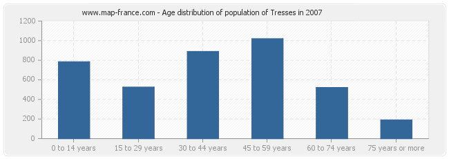Age distribution of population of Tresses in 2007