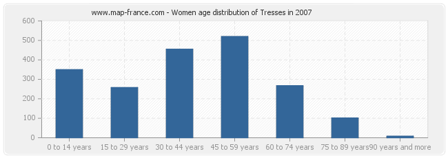 Women age distribution of Tresses in 2007