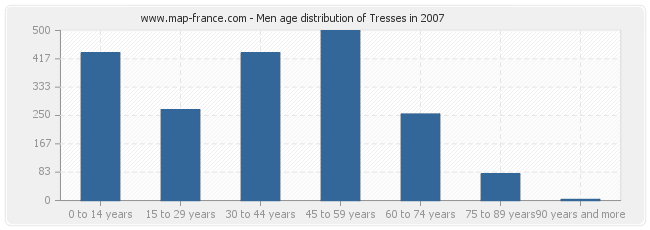 Men age distribution of Tresses in 2007