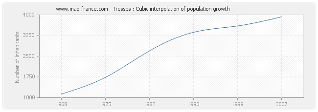 Tresses : Cubic interpolation of population growth