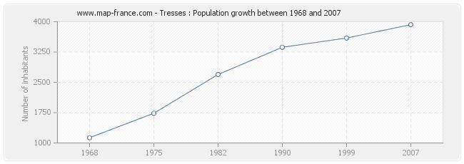Population Tresses