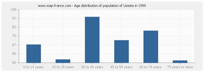 Age distribution of population of Uzeste in 1999