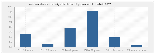 Age distribution of population of Uzeste in 2007