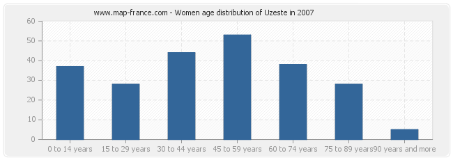Women age distribution of Uzeste in 2007