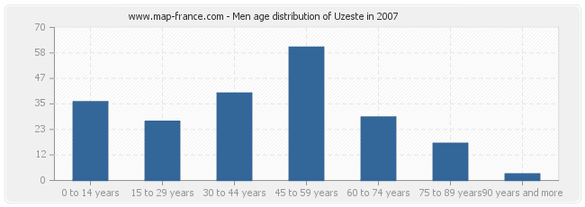 Men age distribution of Uzeste in 2007