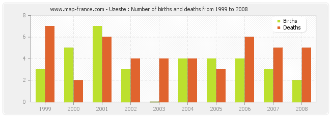 Uzeste : Number of births and deaths from 1999 to 2008