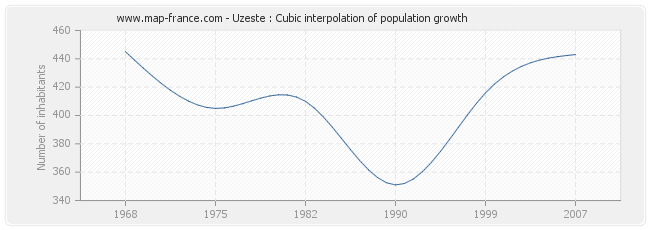 Uzeste : Cubic interpolation of population growth