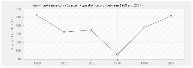 Population Uzeste