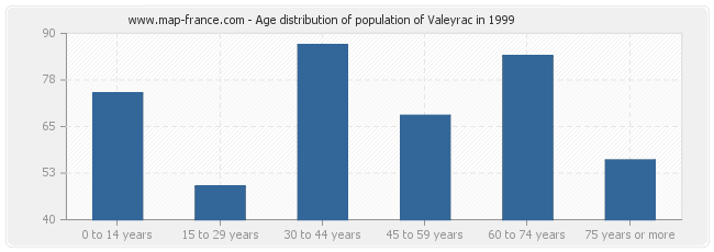 Age distribution of population of Valeyrac in 1999