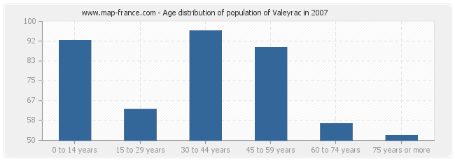 Age distribution of population of Valeyrac in 2007