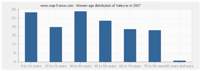 Women age distribution of Valeyrac in 2007